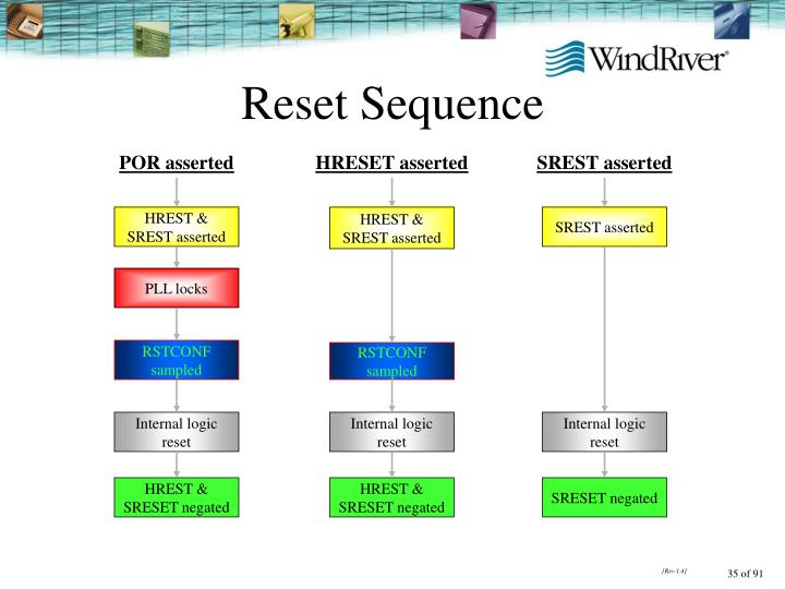Reset Sequence