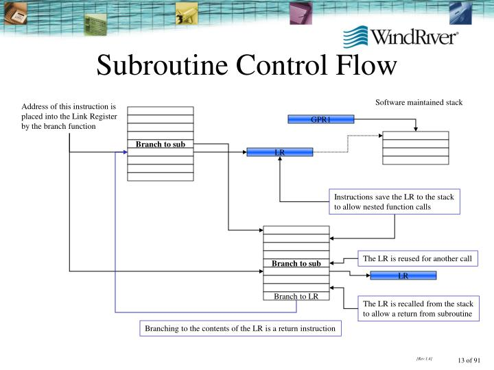 Subroutine Control Flow