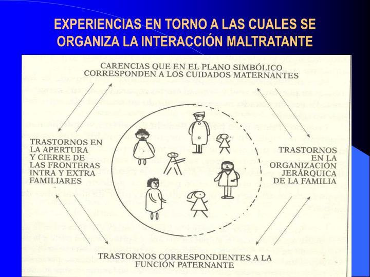 EXPERIENCIAS EN TORNO A LAS CUALES SE ORGANIZA LA INTERACCIÓN MALTRATANTE
