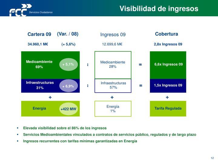 Visibilidad de ingresos