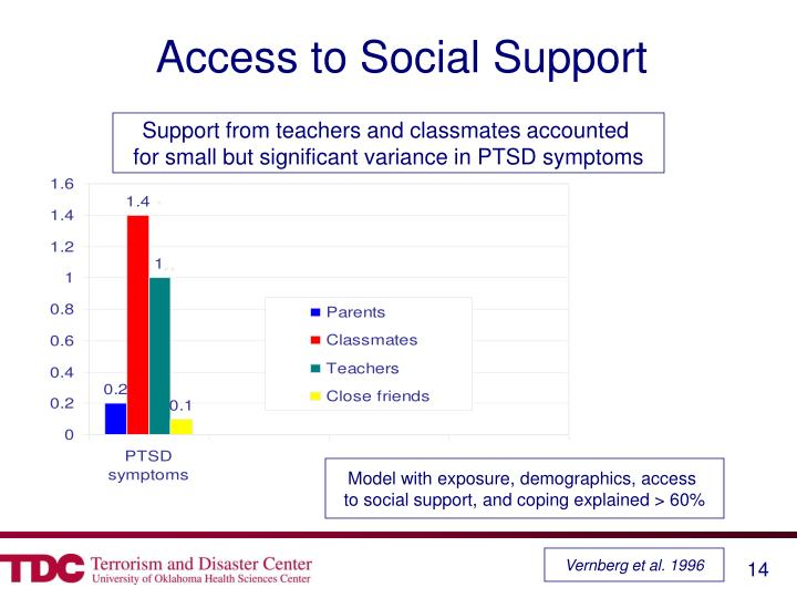 Access to Social Support