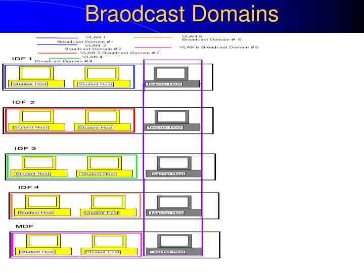 Braodcast Domains