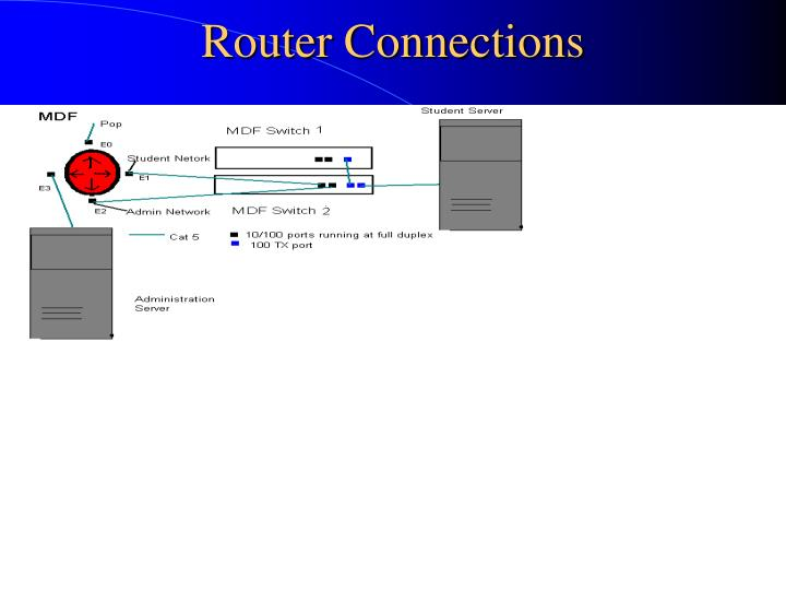 Router Connections