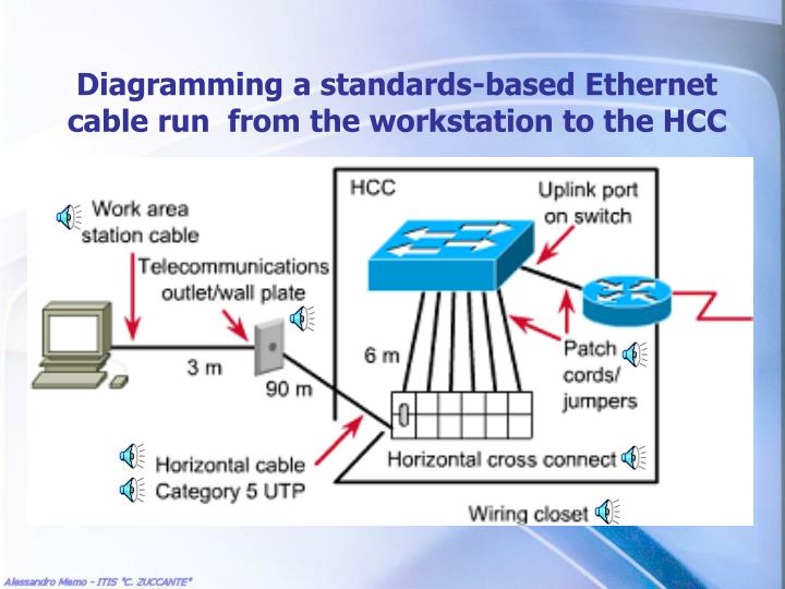 Diagramming a standards-based Ethernet cable run  from the workstation to the HCC