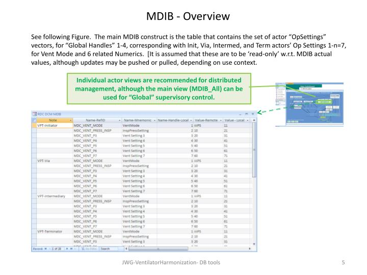 MDIB - Overview