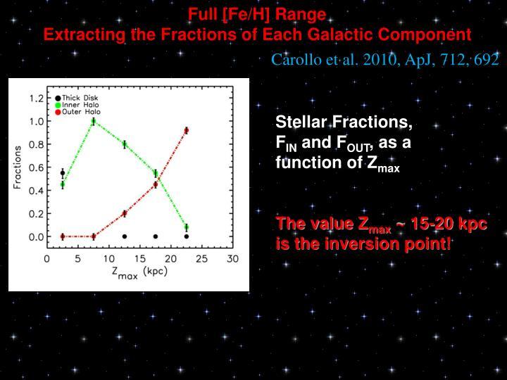 Full [Fe/H] Range