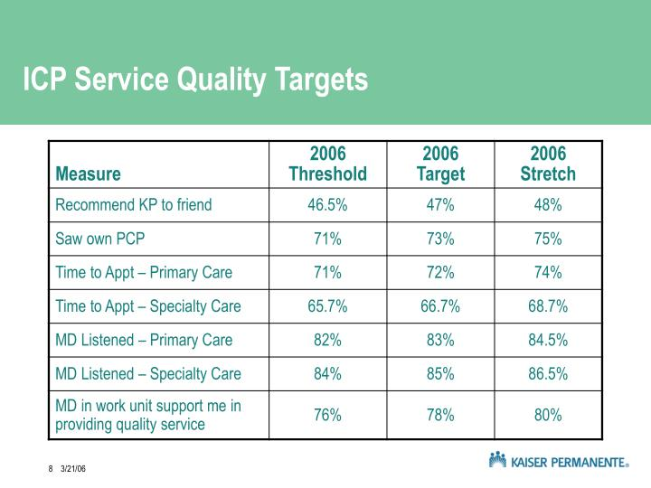 ICP Service Quality Targets
