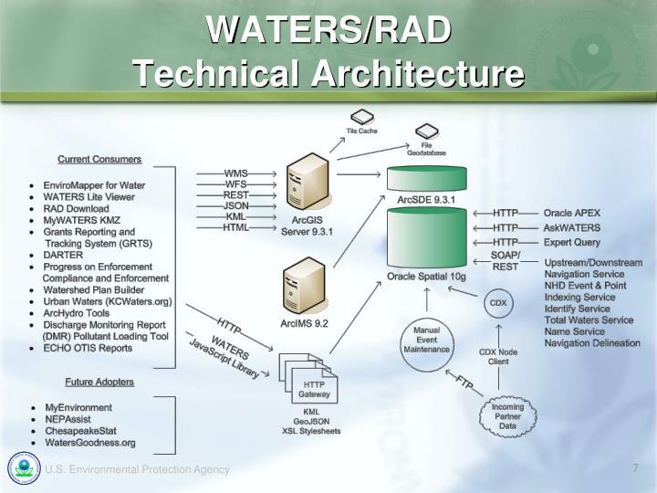 WATERS/RAD