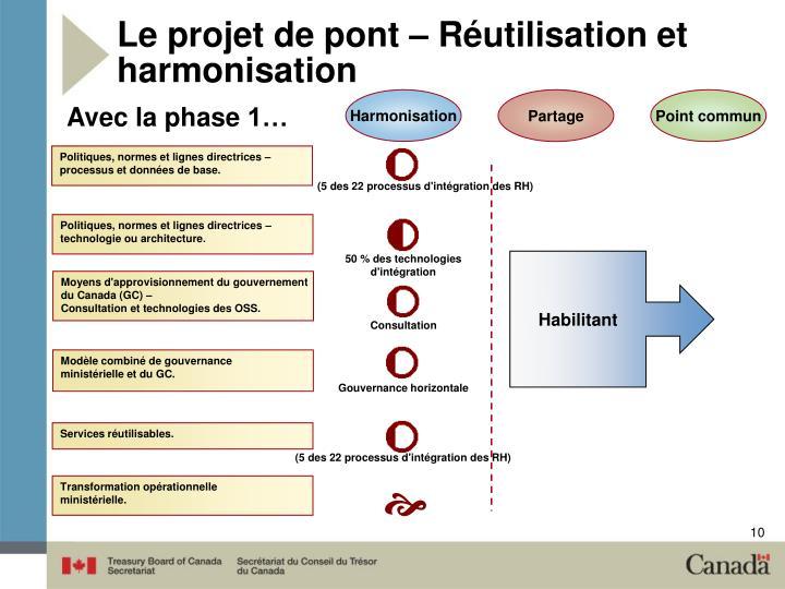 Le projet de pont – Réutilisation et harmonisation