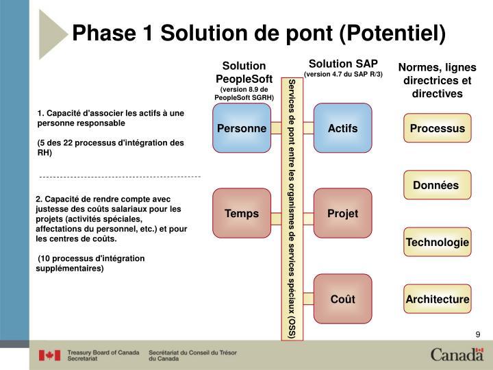 Phase1 Solution de pont (Potentiel)