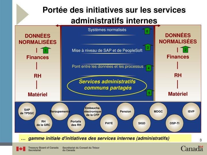 Portée des initiatives sur les services administratifs internes