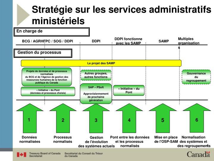 Stratégie sur les services administratifs ministériels