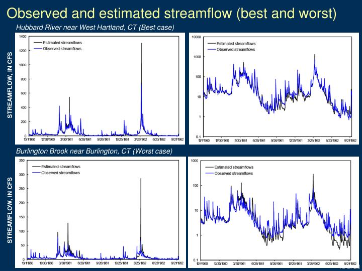 Observed and estimated streamflow (best and worst)
