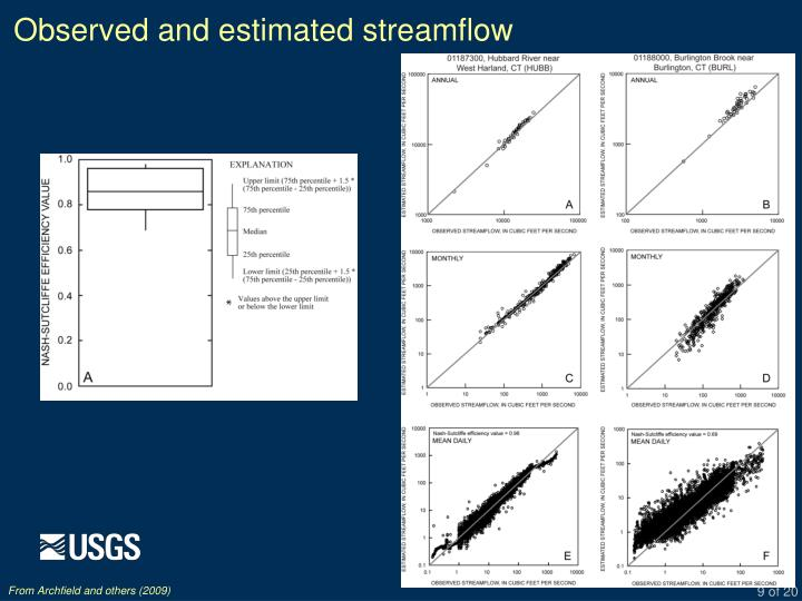 Observed and estimated streamflow