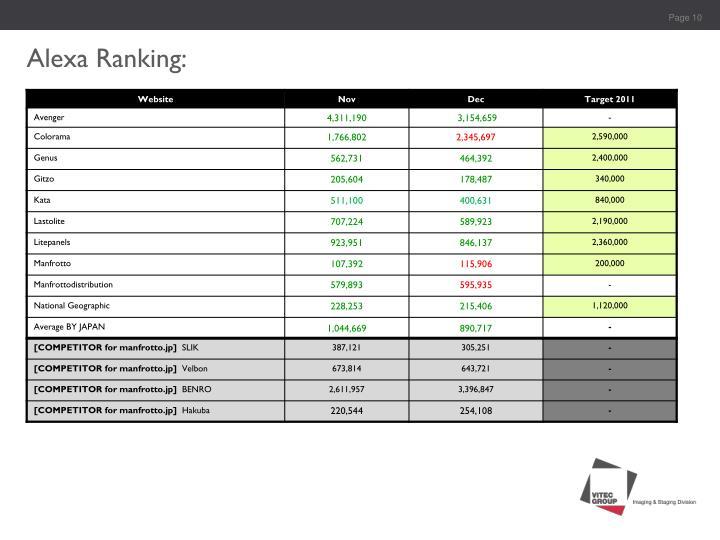 Alexa Ranking: