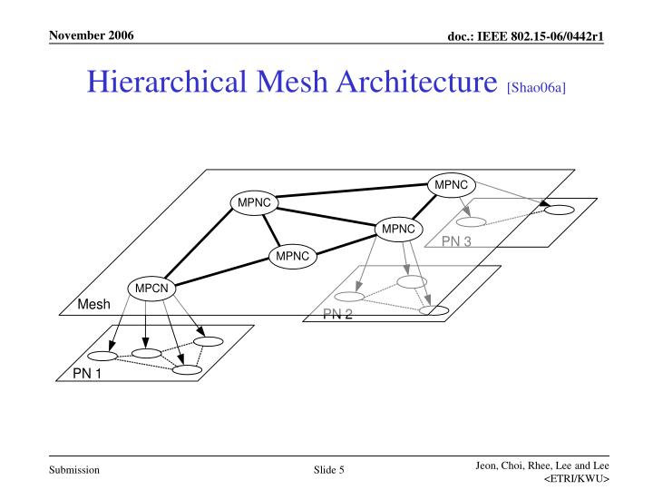 Hierarchical Mesh Architecture