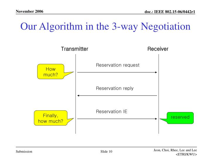 Our Algorithm in the 3-way Negotiation