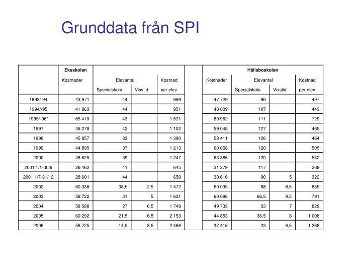 Grunddata från SPI