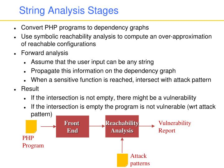 String Analysis Stages