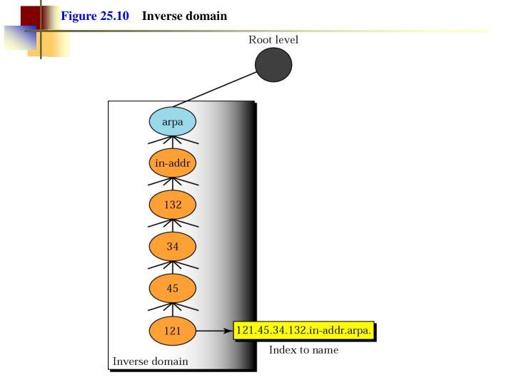 Figure 25.10