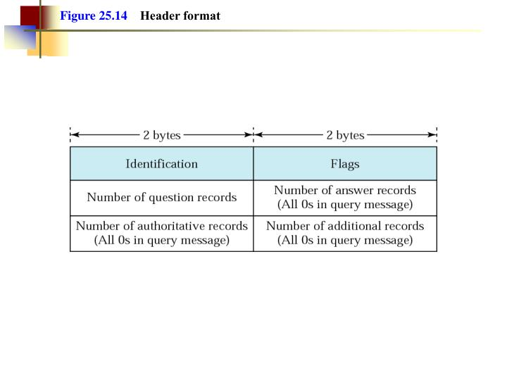 Figure 25.14