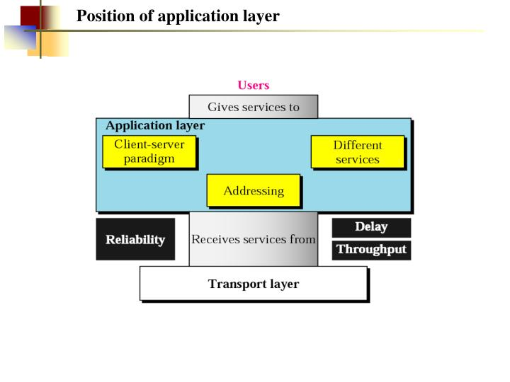 Position of application layer