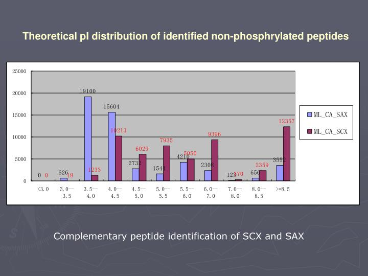 Theoretical pI distribution of identified non-phosphrylated peptides