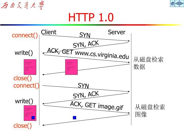 HTTP 1.0