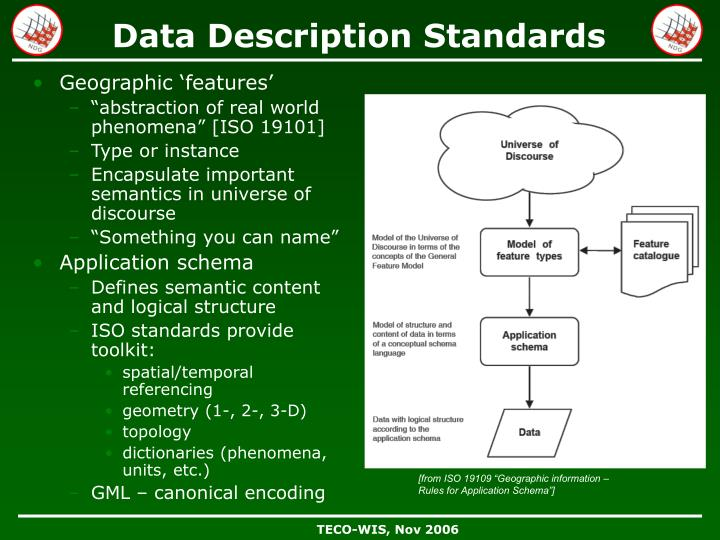 Data Description Standards