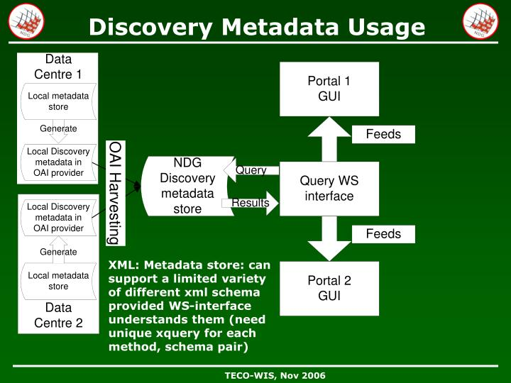 Discovery Metadata Usage
