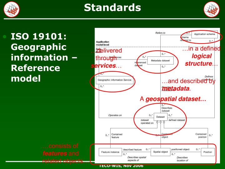 ISO 19101: Geographic information – Reference model