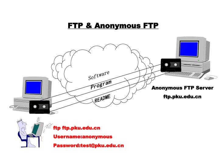FTP & Anonymous FTP