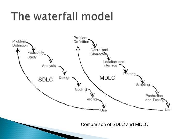 Comparison of SDLC and MDLC