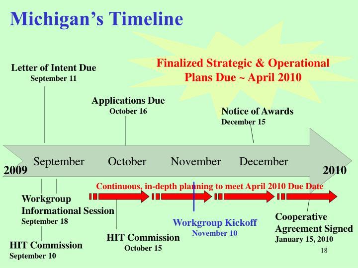 Michigan's Timeline