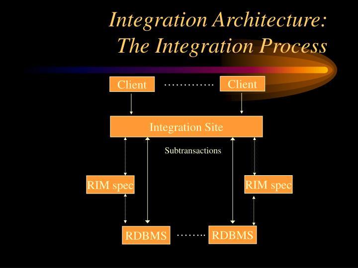 Integration Architecture: