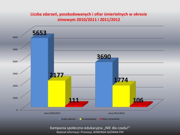 """Kampania społeczno-edukacyjna """"NIE dla czadu!"""""""