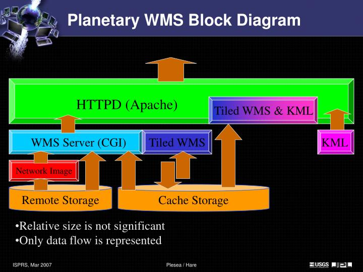 Planetary WMS Block Diagram