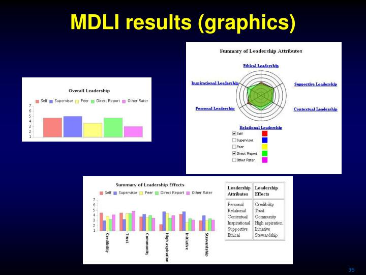 MDLI results (graphics)