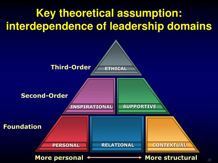 Key theoretical assumption: interdependence of leadership domains