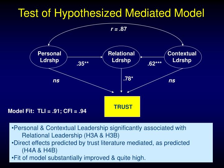 Test of Hypothesized Mediated Model
