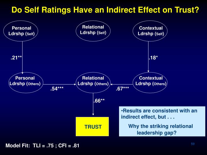 Do Self Ratings Have an Indirect Effect on Trust?