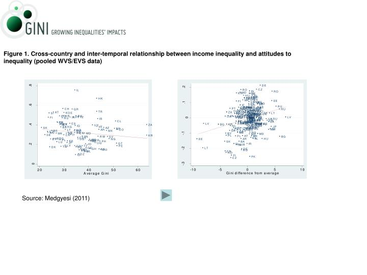 Figure 1. Cross-country and inter-temporal relationship between income inequality and attitudes to