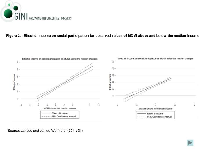 Figure 2.– Effect of income on social participation for observed values of MDMI above and below