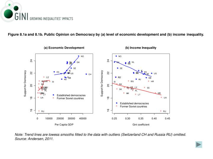 Figure 8.1a and 8.1b. Public Opinion on Democracy by (a) level of economic development and (b) income