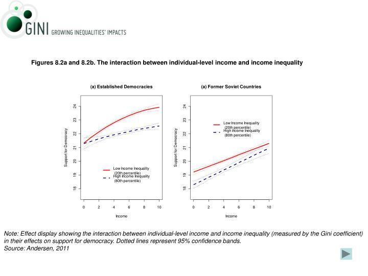 Figures 8.2a and 8.2b. The interaction between individual-level income and income inequality