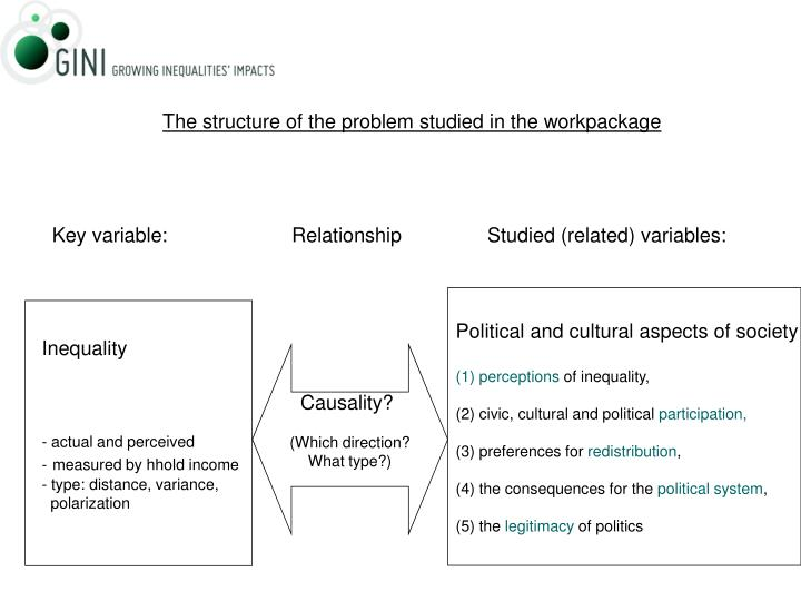 The structure of the problem studied in the workpackage