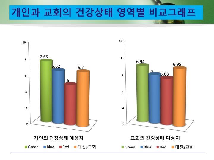 개인과 교회의 건강상태 영역별 비교그래프