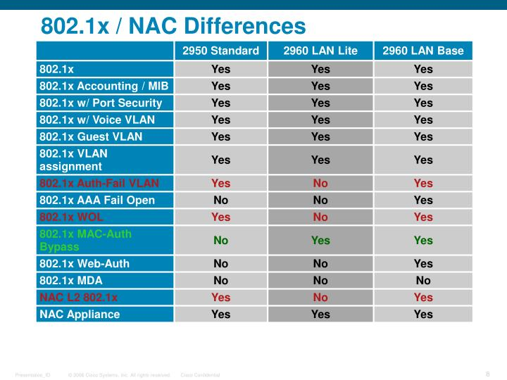 802.1x / NAC Differences
