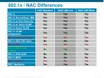 802 1x nac differences