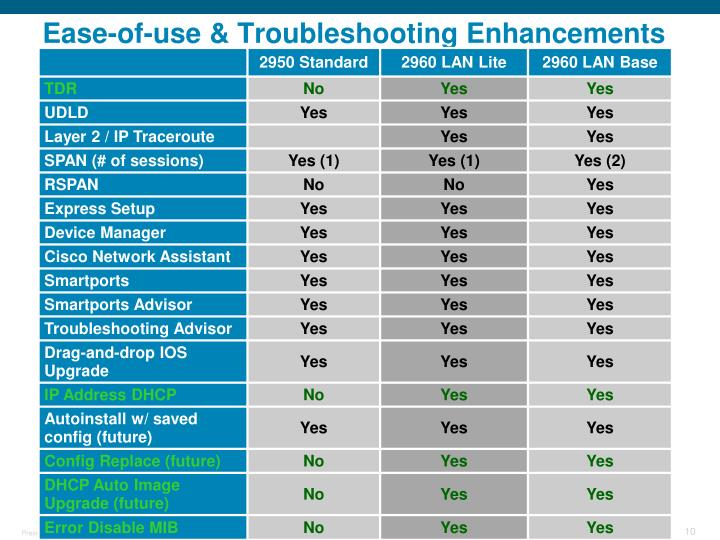 Ease-of-use & Troubleshooting Enhancements